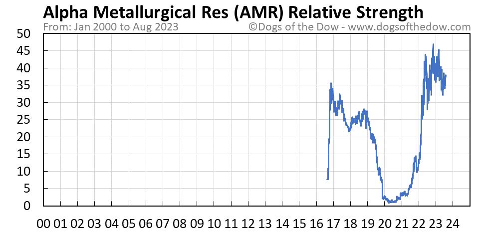 AMR relative strength chart