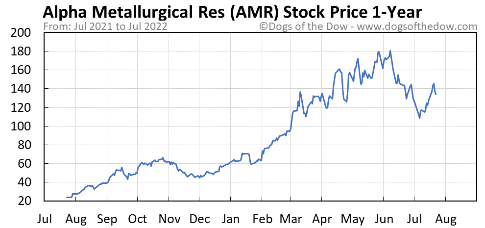 AMR 1-year stock price chart