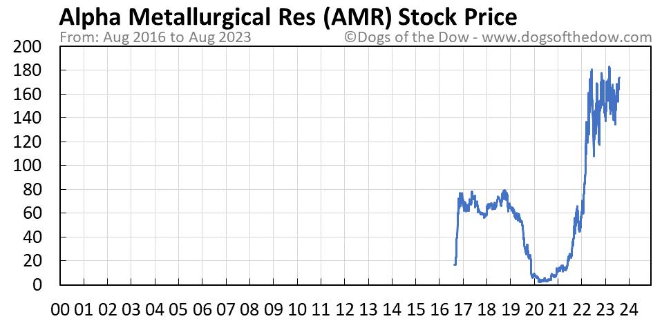 AMR stock price chart