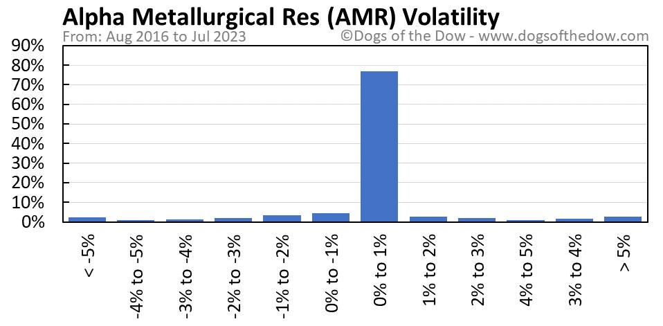 AMR volatility chart