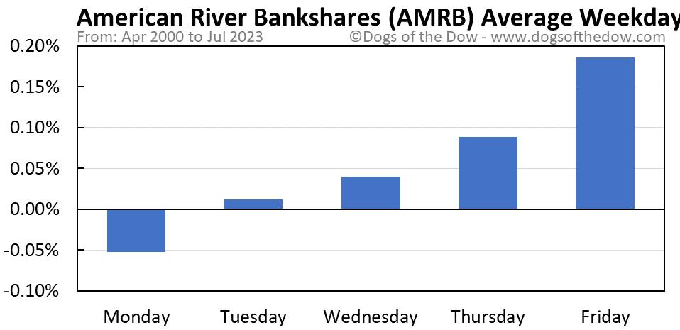 AMRB average weekday chart