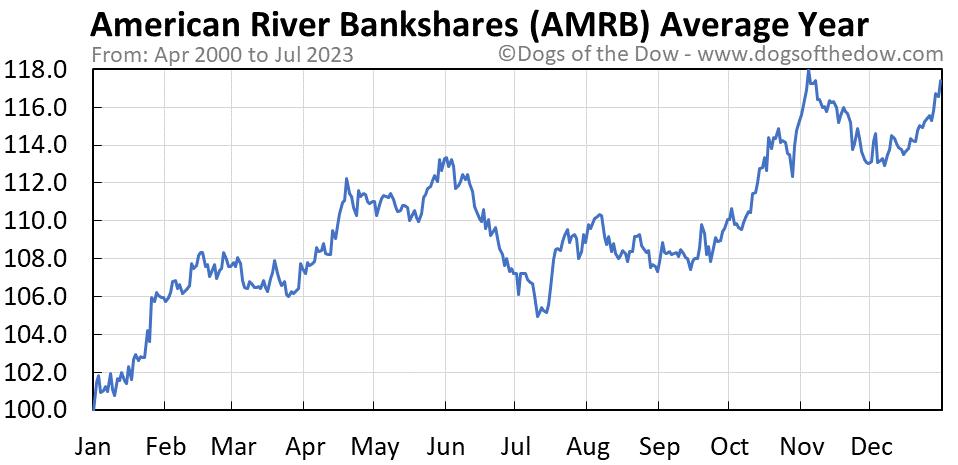 AMRB average year chart