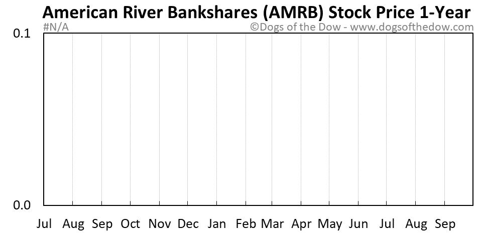 AMRB 1-year stock price chart