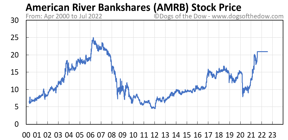 AMRB stock price chart