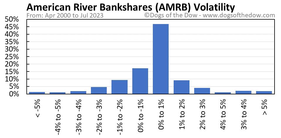 AMRB volatility chart