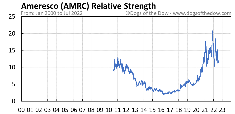 AMRC relative strength chart