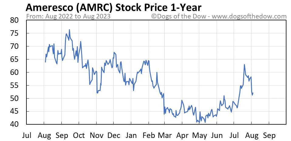 AMRC 1-year stock price chart