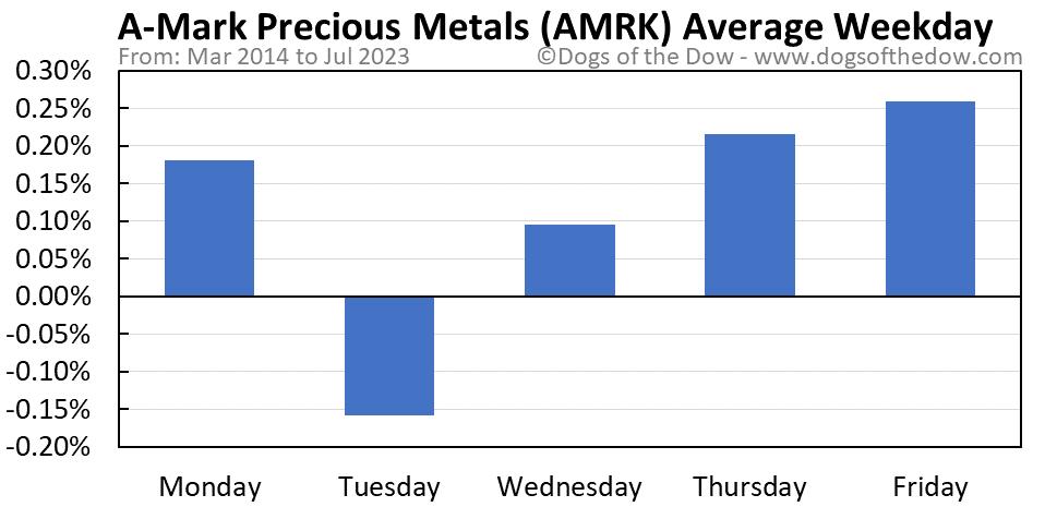 AMRK average weekday chart
