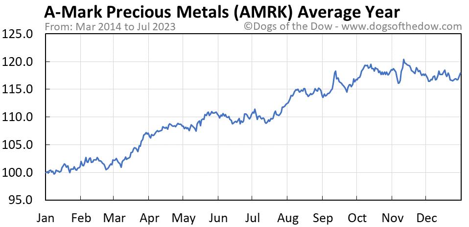AMRK average year chart