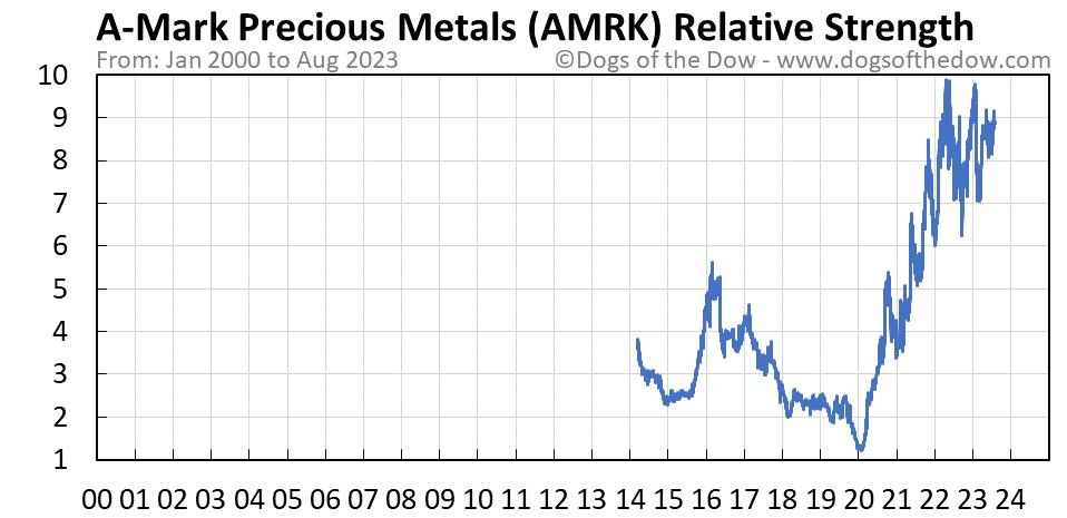 AMRK relative strength chart