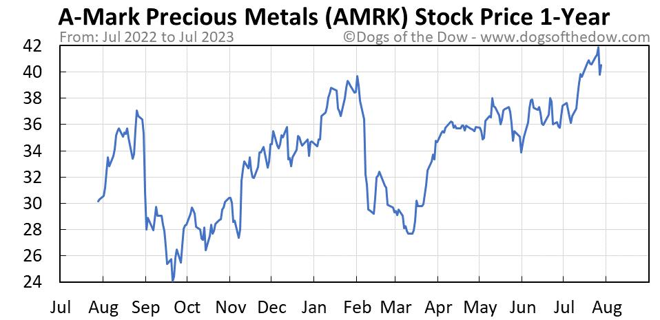 AMRK 1-year stock price chart
