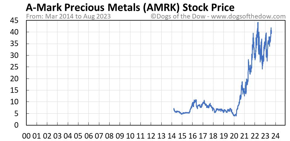 AMRK stock price chart