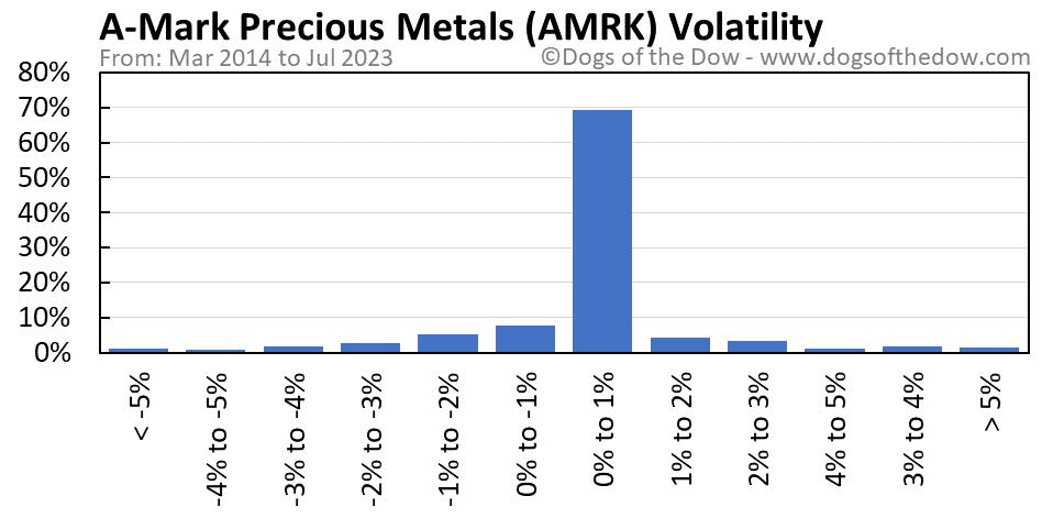 AMRK volatility chart