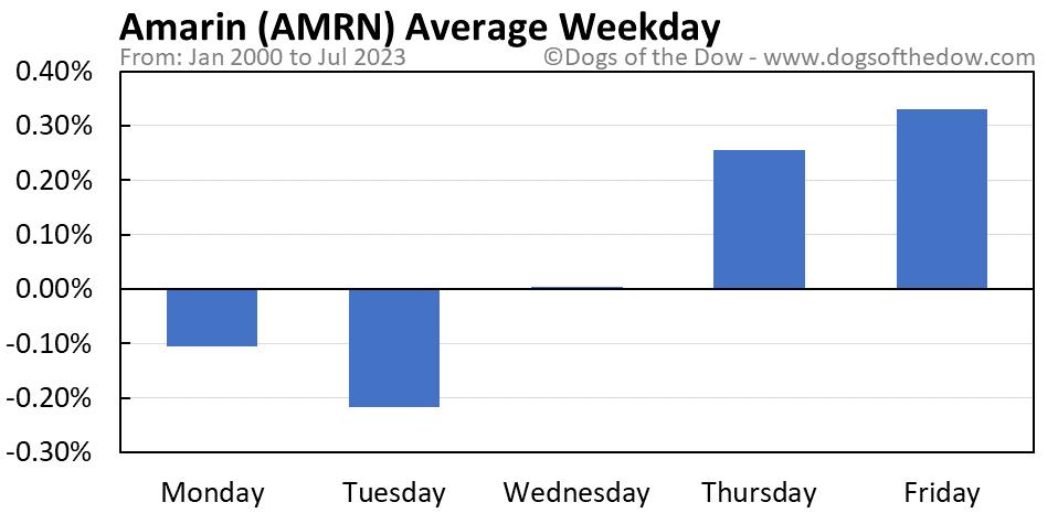 AMRN average weekday chart
