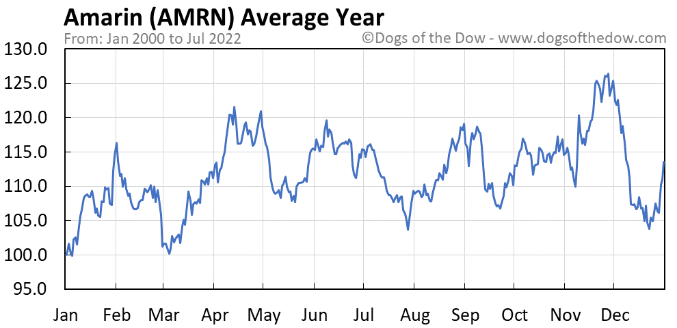 AMRN average year chart