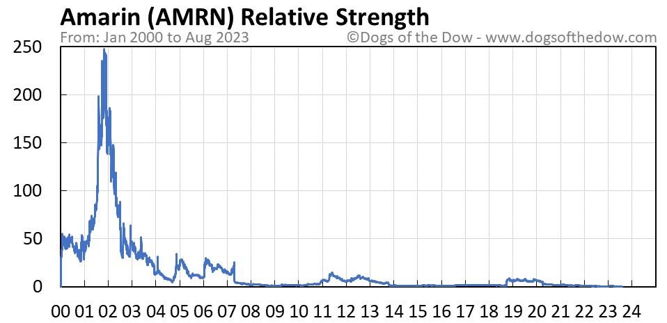 AMRN relative strength chart