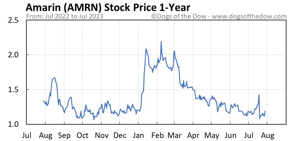 AMRN 1-year stock price chart