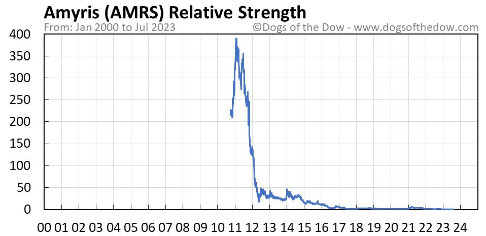 AMRS relative strength chart