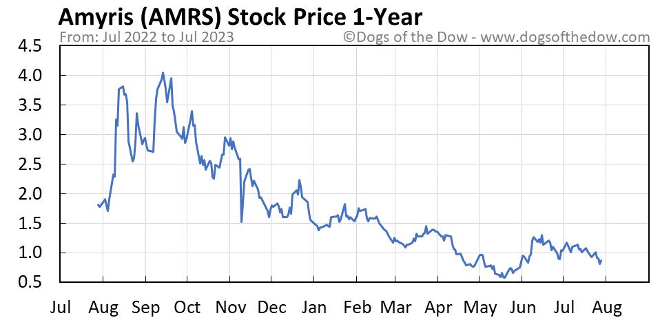 AMRS 1-year stock price chart
