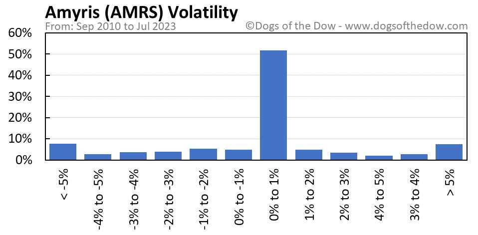 AMRS volatility chart