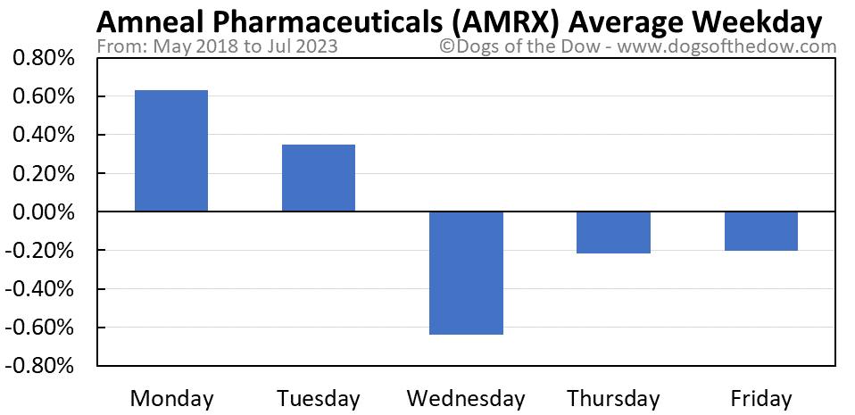 AMRX average weekday chart