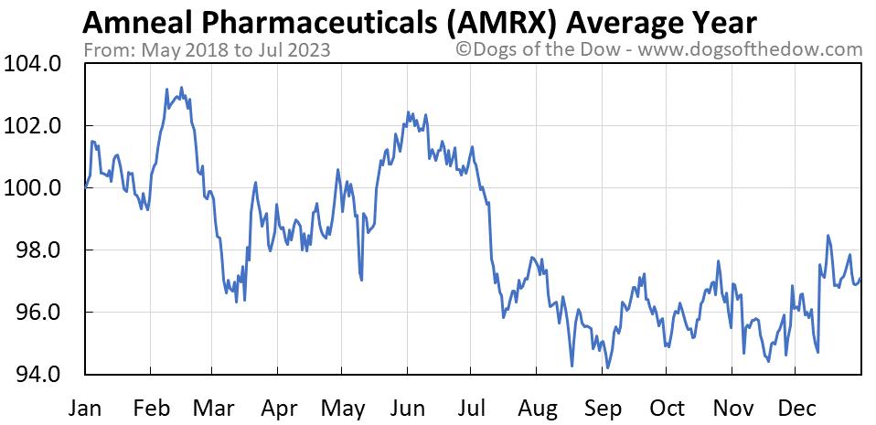 AMRX average year chart