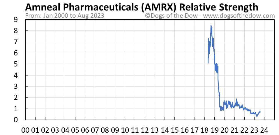 AMRX relative strength chart
