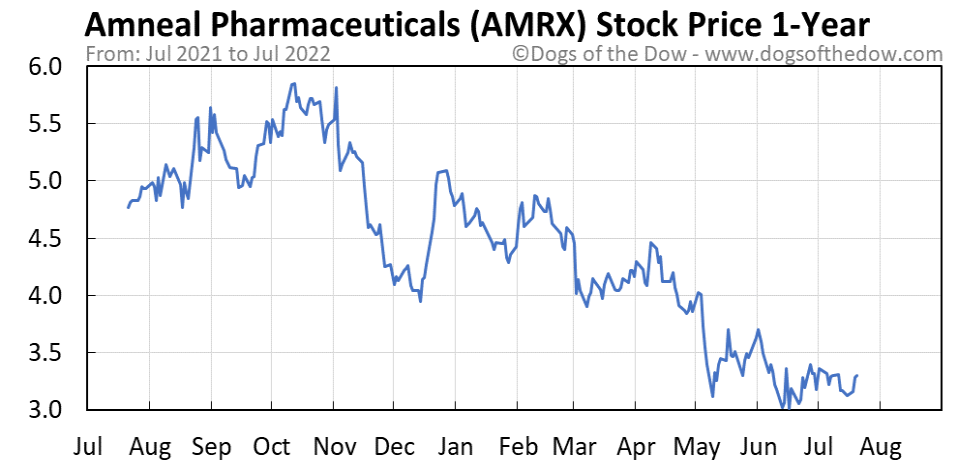 AMRX 1-year stock price chart