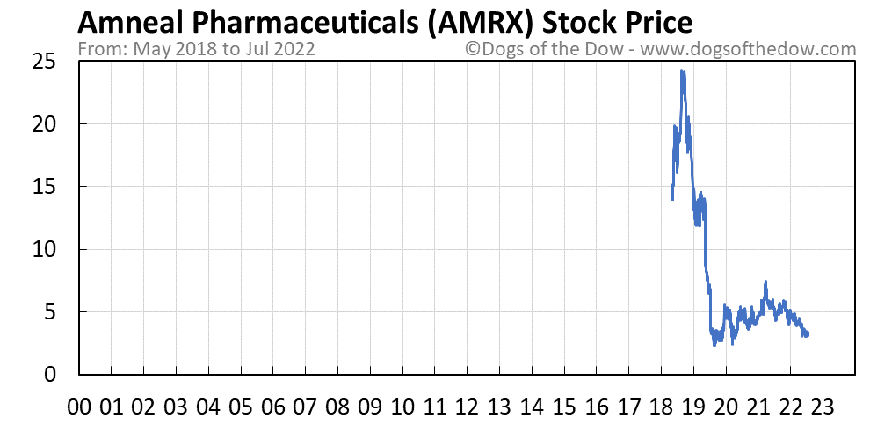AMRX stock price chart