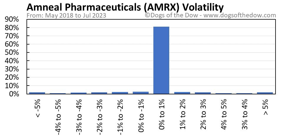 AMRX volatility chart