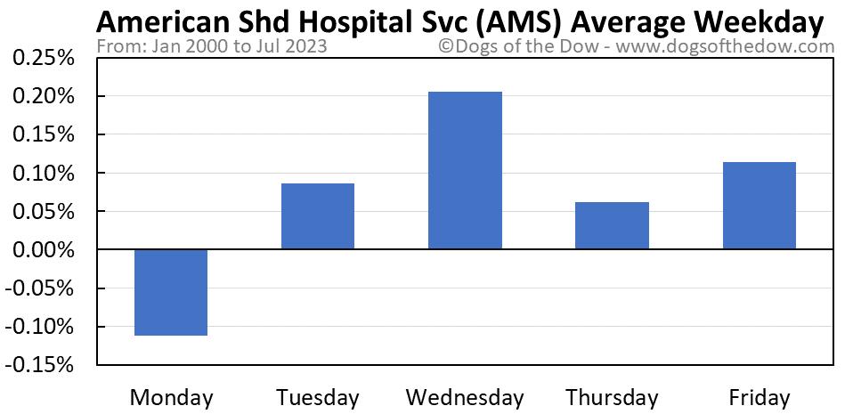 AMS average weekday chart