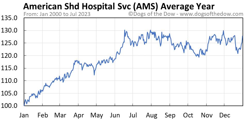 AMS average year chart