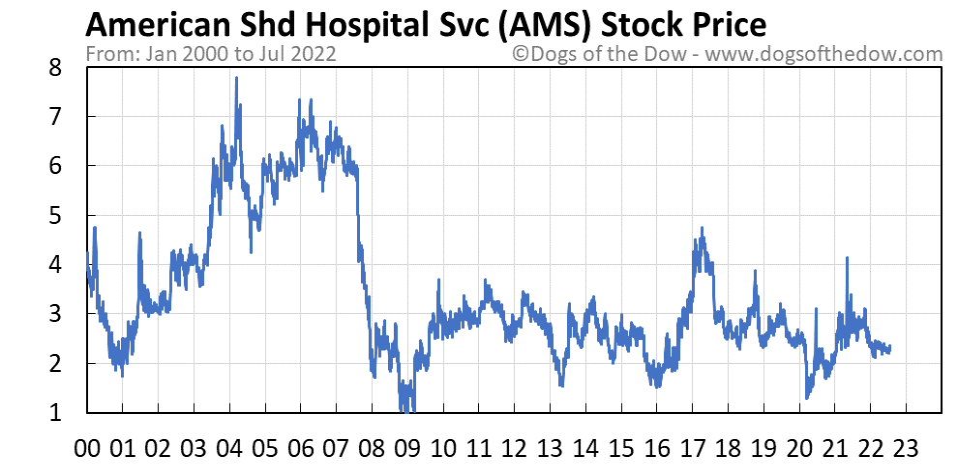 AMS stock price chart