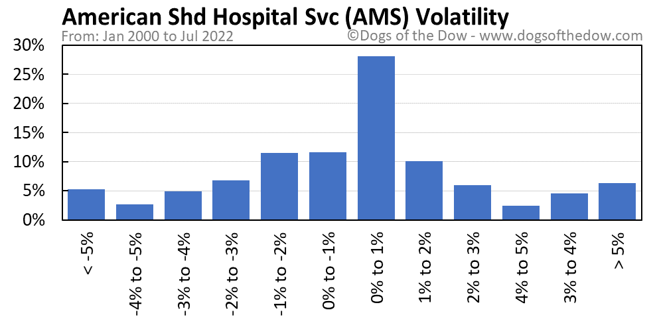 AMS volatility chart