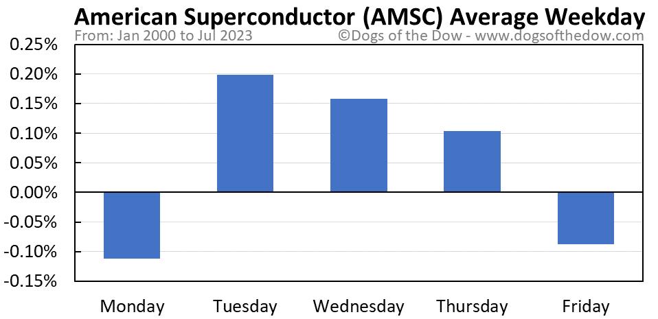 AMSC average weekday chart