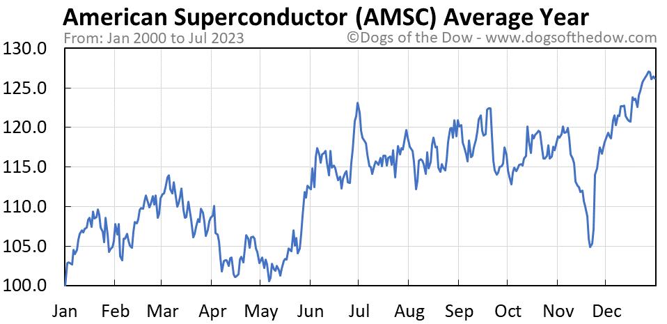 AMSC average year chart