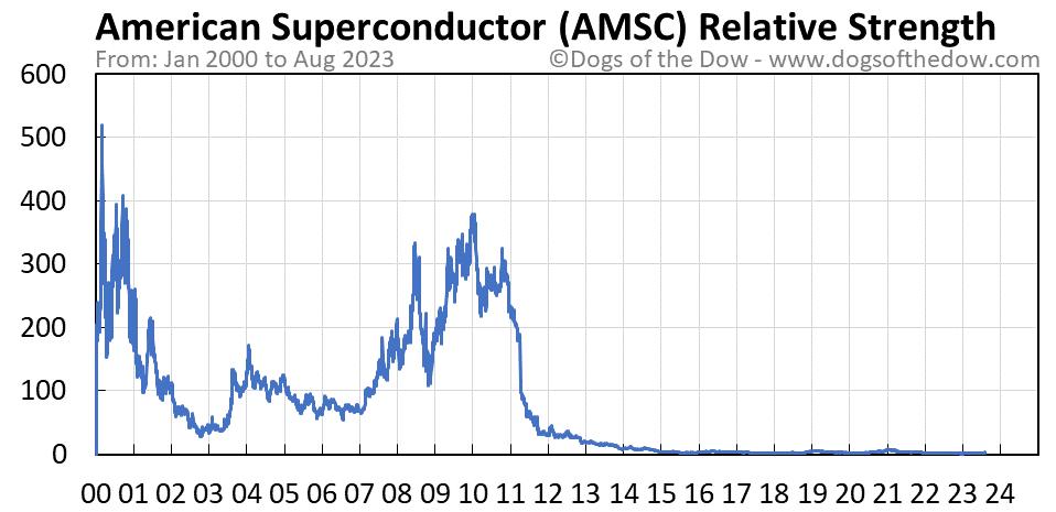 AMSC relative strength chart