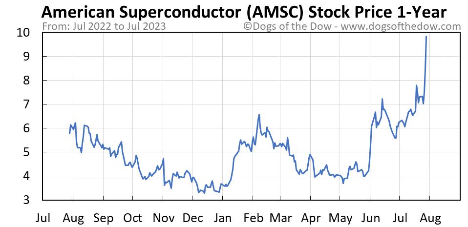 AMSC 1-year stock price chart