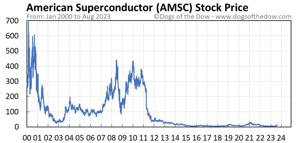 AMSC stock price chart