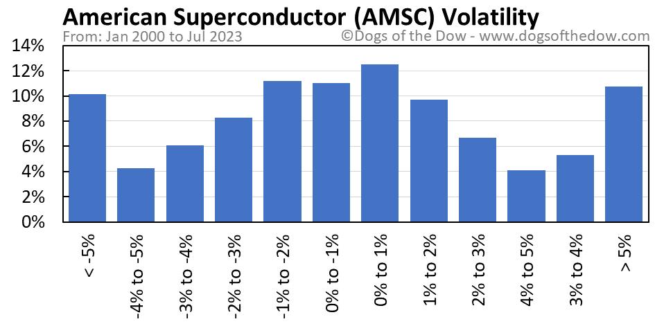 AMSC volatility chart