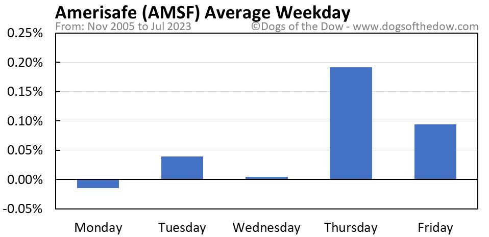 AMSF average weekday chart