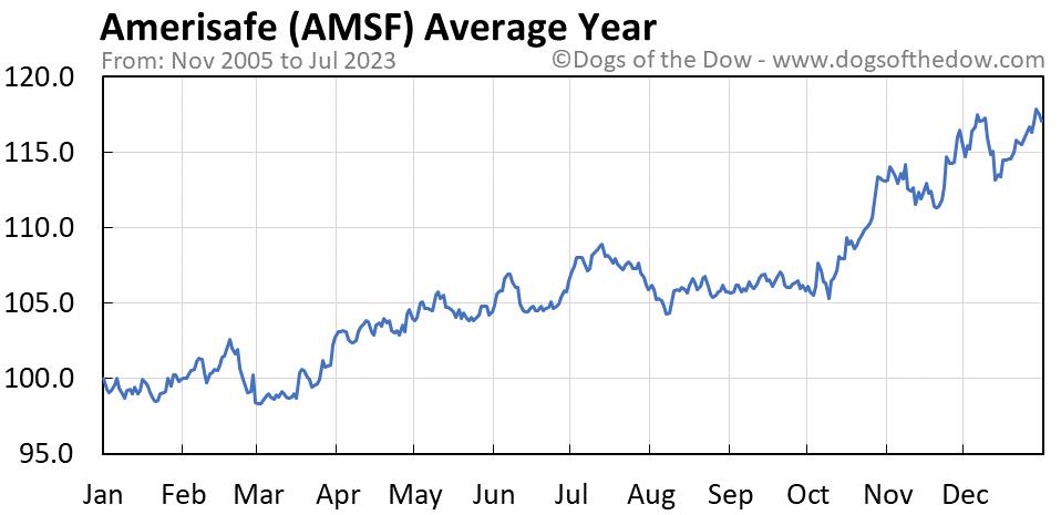 AMSF average year chart