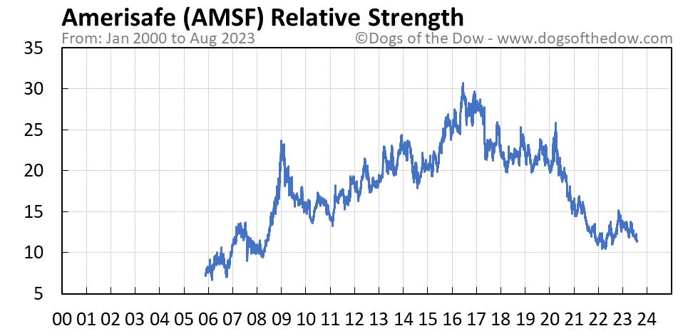 AMSF relative strength chart