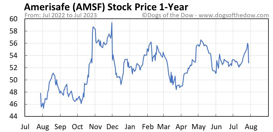 AMSF 1-year stock price chart