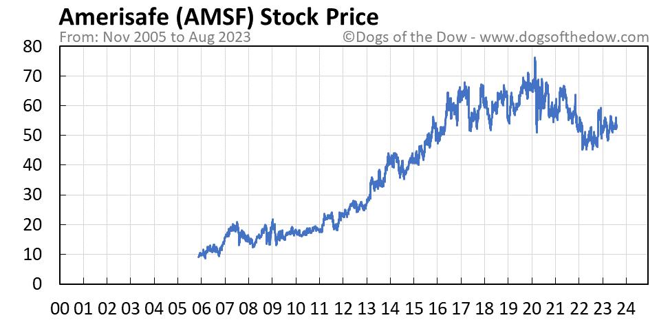 AMSF stock price chart