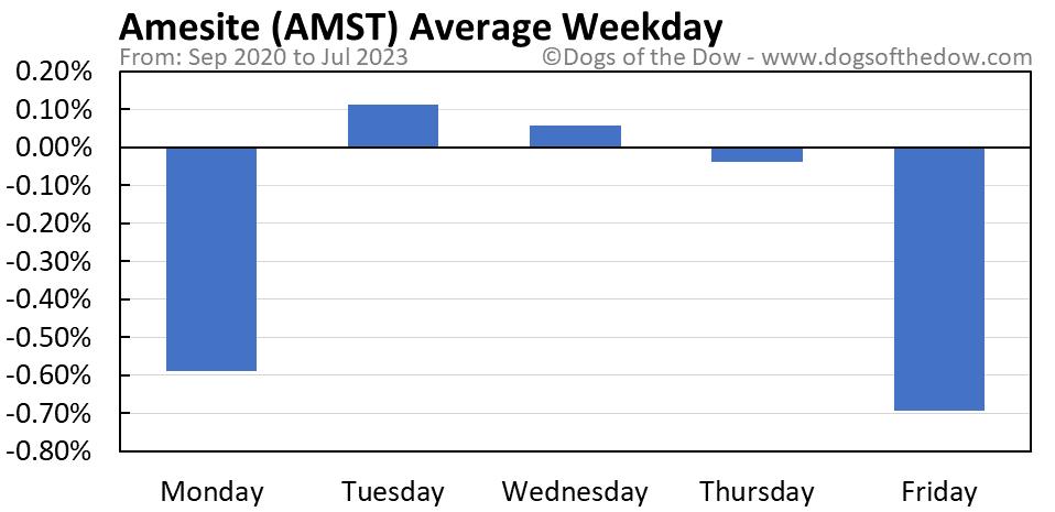 AMST average weekday chart