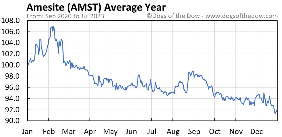 AMST average year chart