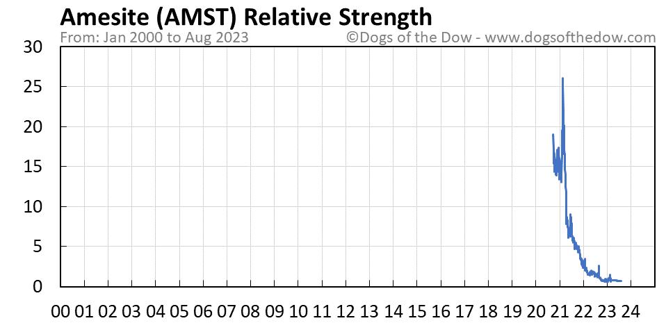 AMST relative strength chart