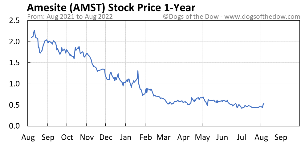 AMST 1-year stock price chart