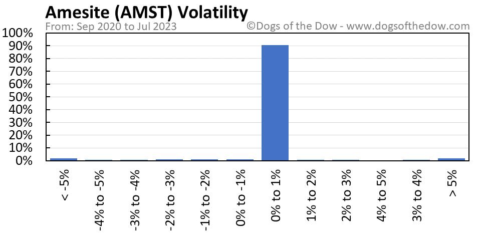 AMST volatility chart